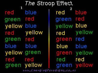 stroop assignment College essay writing service question description visit the following website and follow the directions on screen to complete the stroop effect exercise complete the practice exercise once, then the stroop effect exercise once.